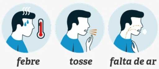 Sintomas do coronavírus. Coriza; Tosse; Dificuldade respiratória; Dor de garganta;  Febre.
